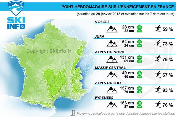 Enneigement en France au 28 janvier 2014