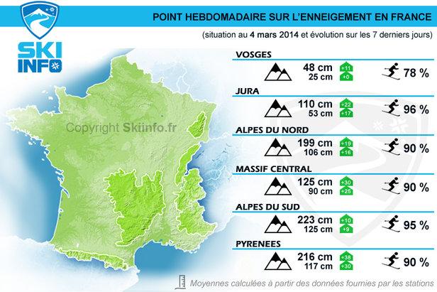 Point hebdomadaire du 4 mars 2014 : Evolution de l'enneigement en France sur les 7 derniers jours