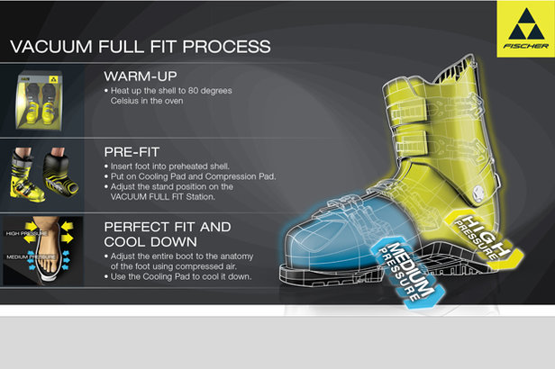 As one of the pioneers of the adaptable shell, Fischer's Vacuum Fit helps provide a precise fit with proprietary plastics that mold to the foot at low temperatures. - ©Fischer