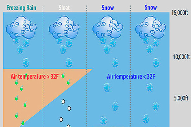 Temperature fluctuations and elevation changes are factors in snowflake formation.