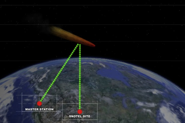 The SNOTEL system uses meteors to transmit the data back to master stations hundreds of miles away. Graphic by Cole Garrison.