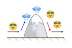 What is Orographic Lift? - ©OpenSnow.com