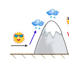 When wind hits a mountain, it is forced to rise. This rising motion helps the air cool and moisture condenses into snow. Orographic lift is the technical term for terrain forcing air to rise.