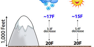 Does Elevation Affect Temperature?