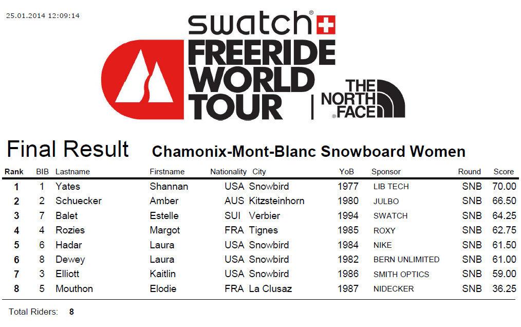 FWT 2014 : Tappa di Chamonix - Classifica snowboard donne - © www.freerideworldtour.com