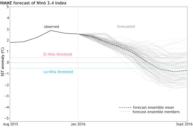 impact of el ni o on the Significance el niño, one of the strongest climatic phenomena on interannual time scales, affects the climate system and is associated with natural disasters and serious social conflicts here, using network theory, we construct a directed and weighted climate network to study the global impacts of el niño and la niña.