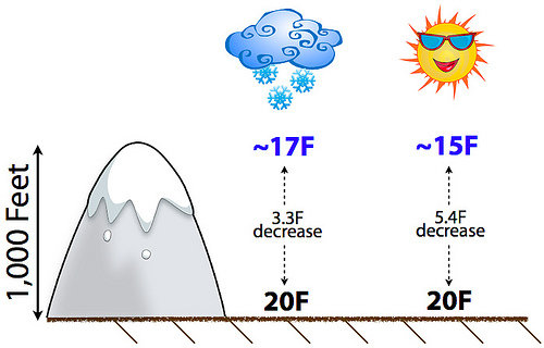 How does elevation affect temperature?
