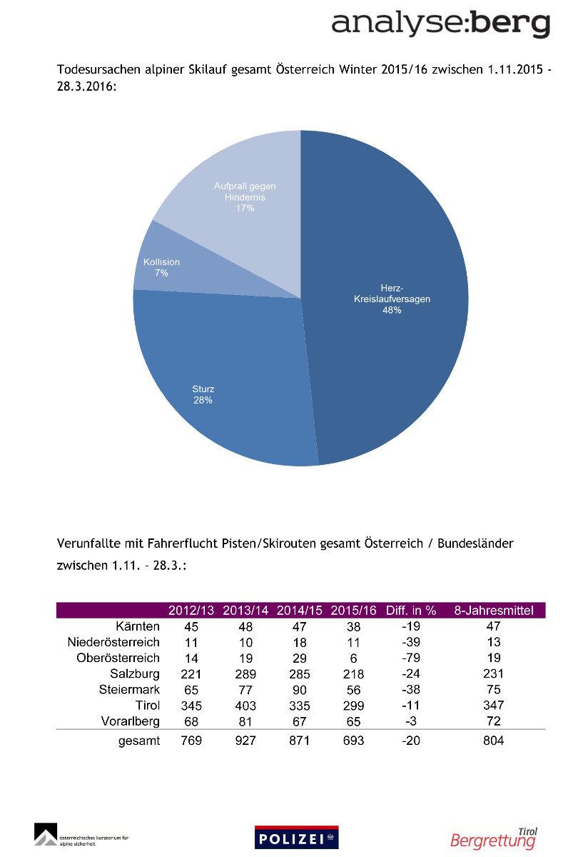 Grafiken aus dem Zwischenbericht für den Winter 2015/16 des  - © Österreichisches Kuratorium für Alpine Sicherheit