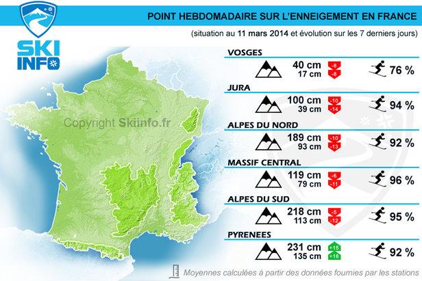 Point hebdomadaire du 11 mars 2014 : Evolution des conditions de ski et de l'enneigement en France au cours des 7 derniers jours