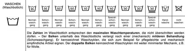 Platz 6: Pflegesymbole beachten- ©Arbeitsgemeinschaft Pflegekennzeichen für Textilien BRD