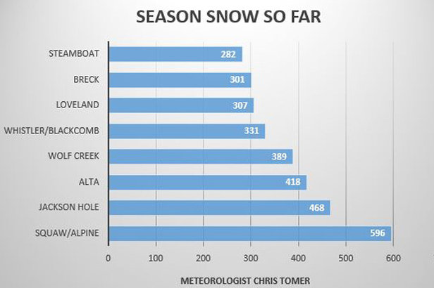 Season snow so far  - © Meteorologist Chris Tomer